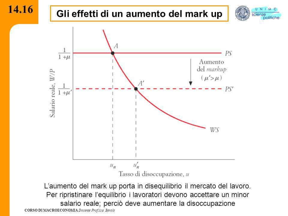 CORSO DI MACROECONOMIA Docente Prof.ssa Bevolo 14.16 Gli effetti di un aumento del mark up Laumento del mark up porta in disequilibrio il mercato del