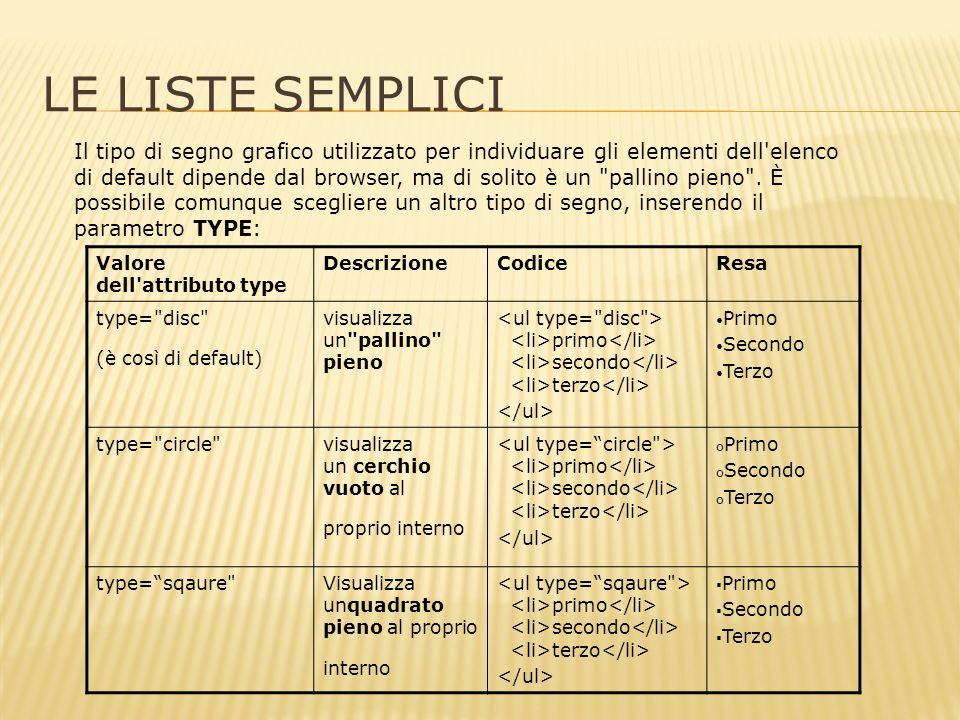 LE LISTE SEMPLICI Il tipo di segno grafico utilizzato per individuare gli elementi dell elenco di default dipende dal browser, ma di solito è un pallino pieno .