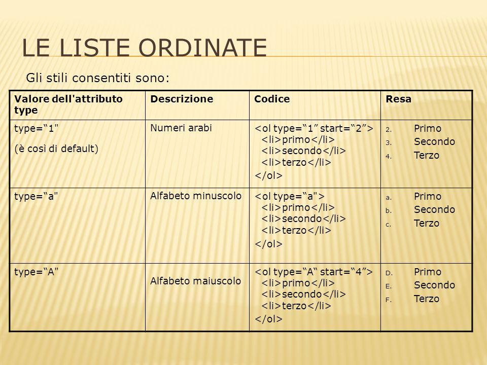 LE LISTE ORDINATE Gli stili consentiti sono: Valore dell attributo type DescrizioneCodiceResa type=1 (è così di default) Numeri arabi primo secondo terzo 2.