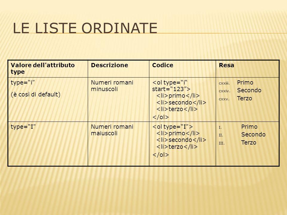 LE LISTE ORDINATE Valore dell attributo type DescrizioneCodiceResa type=i (è così di default) Numeri romani minuscoli primo secondo terzo cxxiii.