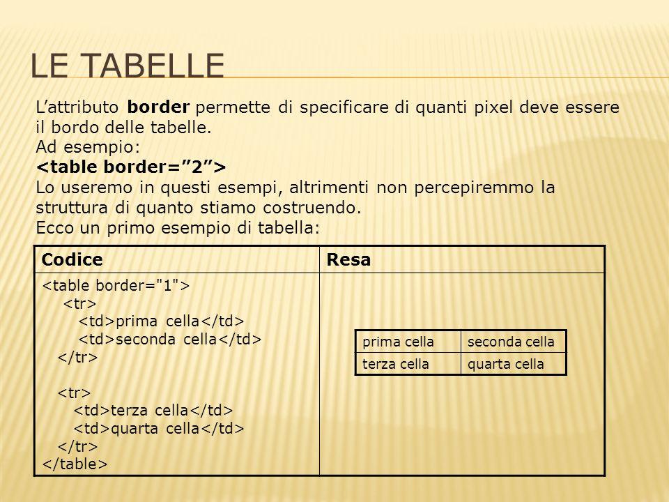 LE TABELLE CodiceResa prima cella seconda cella terza cella quarta cella Lattributo border permette di specificare di quanti pixel deve essere il bordo delle tabelle.