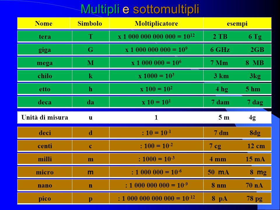 Multipli e sottomultipli Esempio: 35 kg dove 35 è il valore k è il prefisso g è lunità di misura Quindi 35 kg = 35 x 1000 g = 35000 g