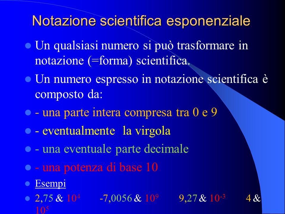 Da studiare Modulo a unità 1 paragrafi 5, 6, 7 Esercizi: Pag. a15 n. 3, 5, 6
