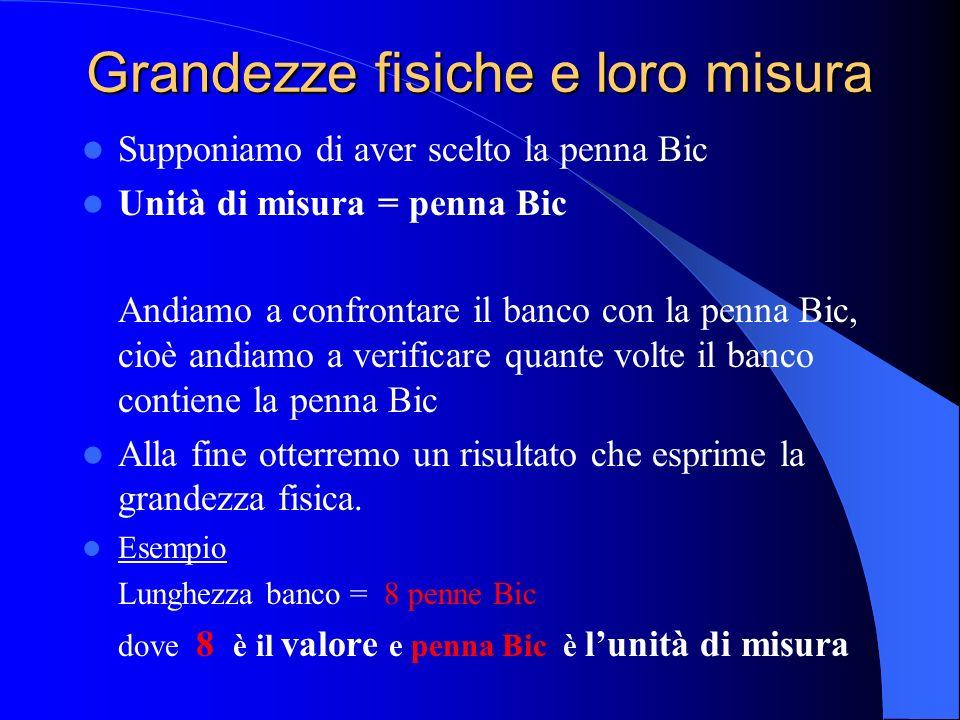 Grandezze fisiche derivate Le sette grandezze fondamentali sono tra loro indipendenti, cioè nessuna di loro dipende dalle altre.