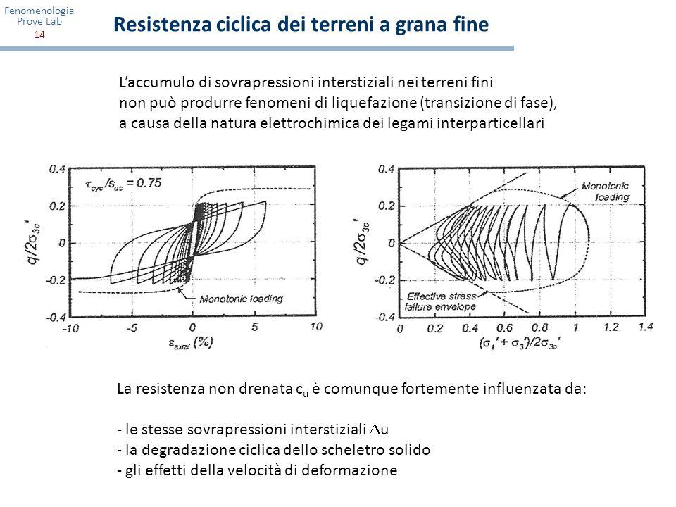 Fenomenologia Prove Lab 14 Resistenza ciclica dei terreni a grana fine La resistenza non drenata c u è comunque fortemente influenzata da: - le stesse