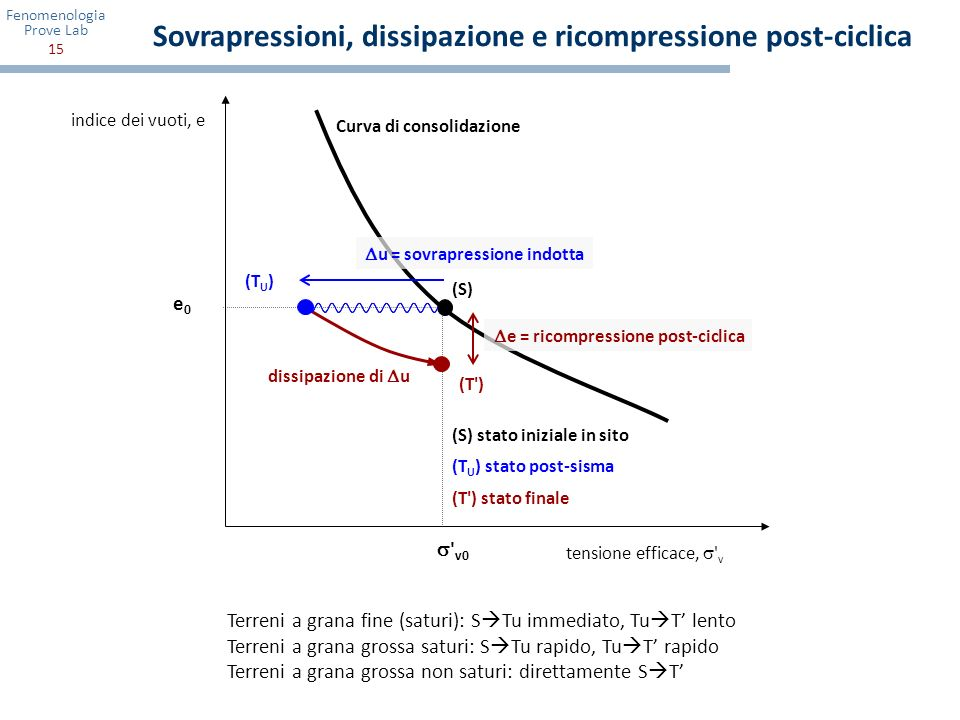 Fenomenologia Prove Lab 15 indice dei vuoti, e tensione efficace, ' v Curva di consolidazione ' v0 e0e0 dissipazione di u e = ricompressione post-cicl
