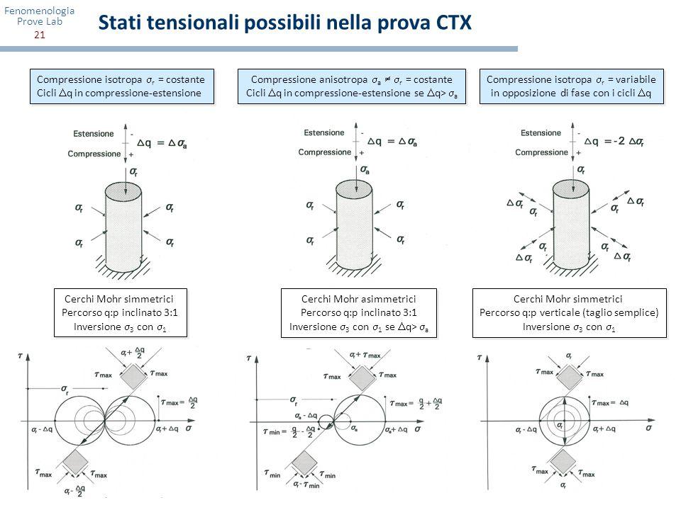 Fenomenologia Prove Lab 21 Compressione isotropa r = costante Cicli q in compressione-estensione Compressione isotropa r = costante Cicli q in compres