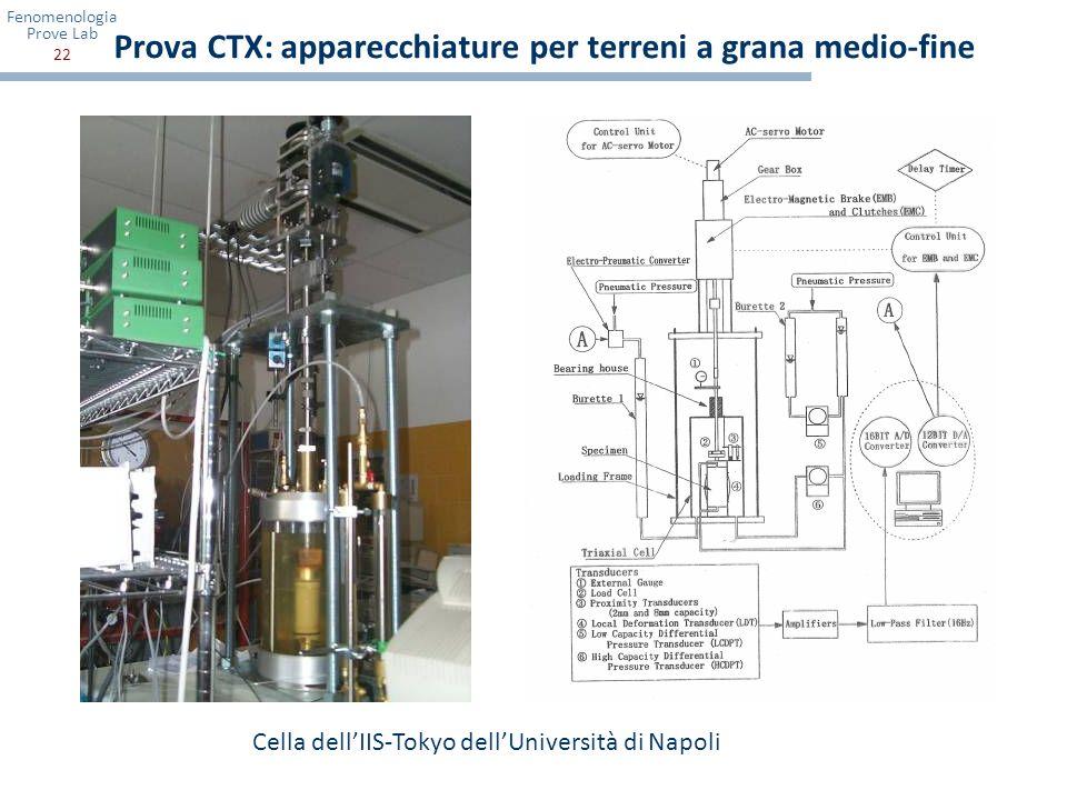 Fenomenologia Prove Lab 22 Prova CTX: apparecchiature per terreni a grana medio-fine Cella dellIIS-Tokyo dellUniversità di Napoli