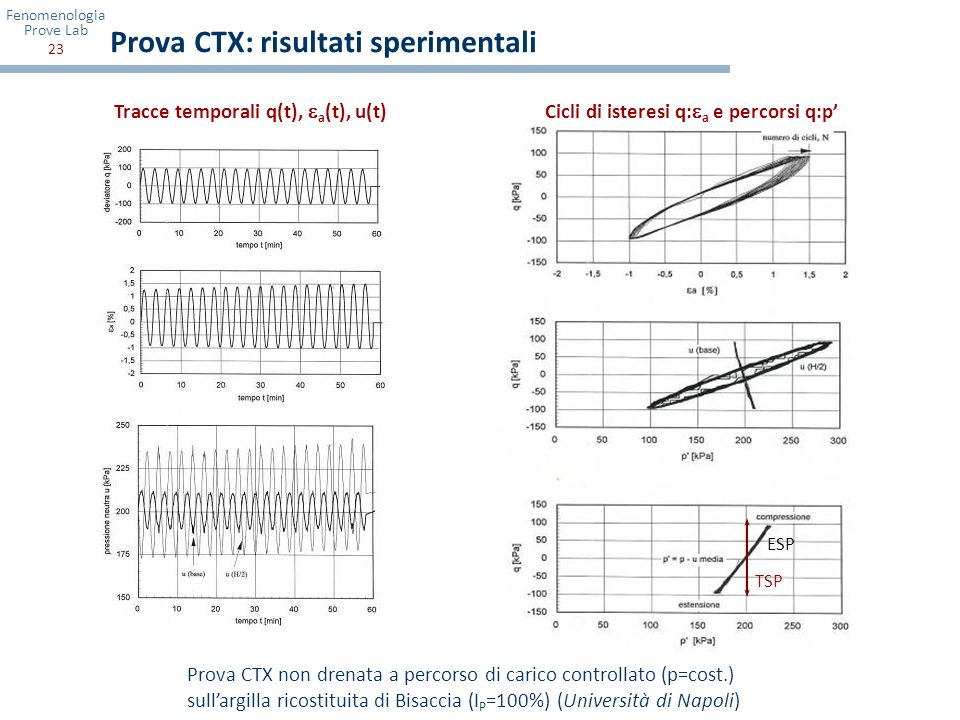 Fenomenologia Prove Lab 23 Prova CTX: risultati sperimentali Prova CTX non drenata a percorso di carico controllato (p=cost.) sullargilla ricostituita