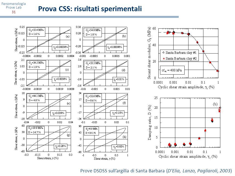 Fenomenologia Prove Lab 31 Prova CSS: risultati sperimentali Prove DSDSS sullargilla di Santa Barbara (DElia, Lanzo, Pagliaroli, 2003)