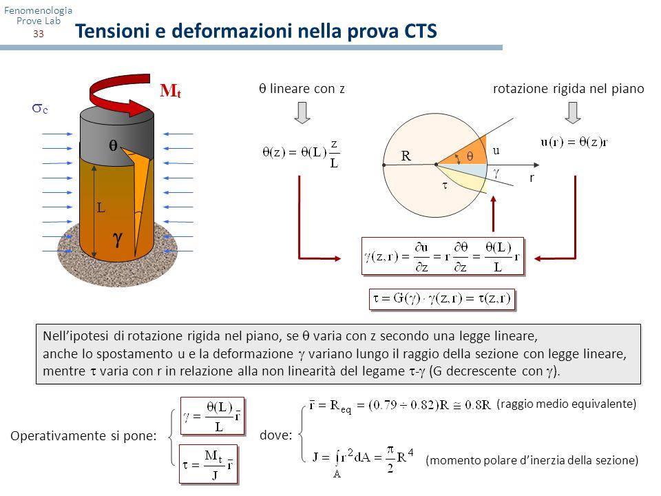 Fenomenologia Prove Lab 33 u MtMt c Nellipotesi di rotazione rigida nel piano, se varia con z secondo una legge lineare, anche lo spostamento u e la d