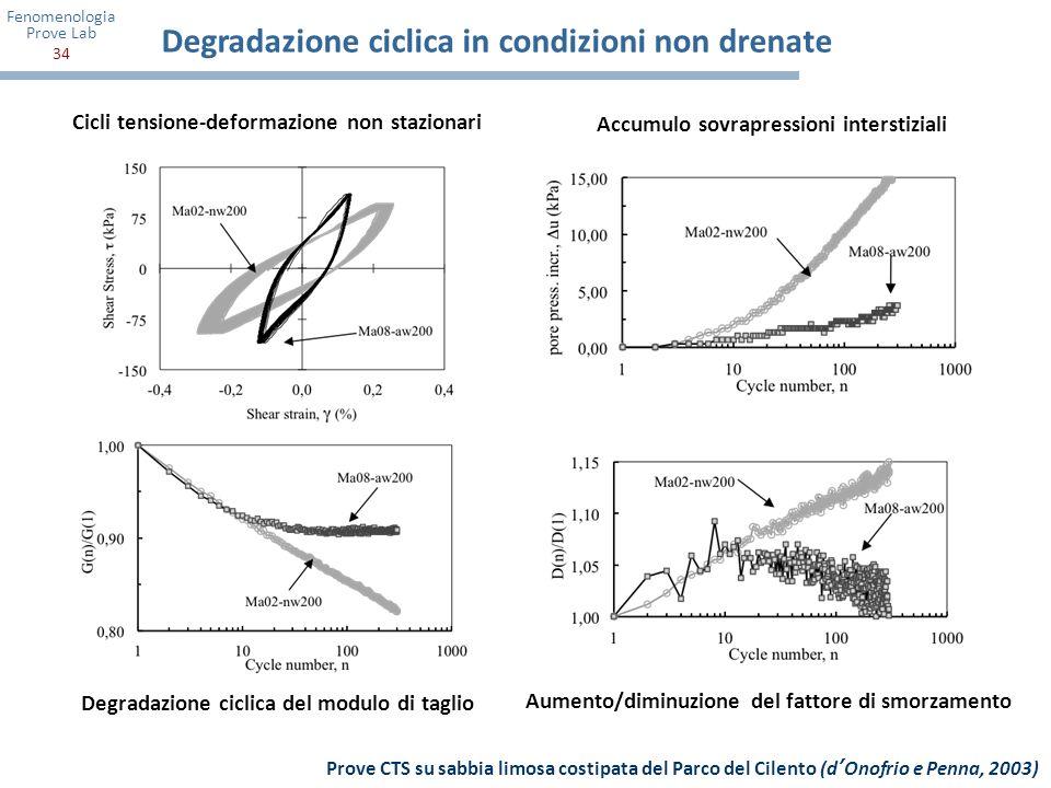 Fenomenologia Prove Lab 34 Cicli tensione-deformazione non stazionari Aumento/diminuzione del fattore di smorzamento Degradazione ciclica in condizion