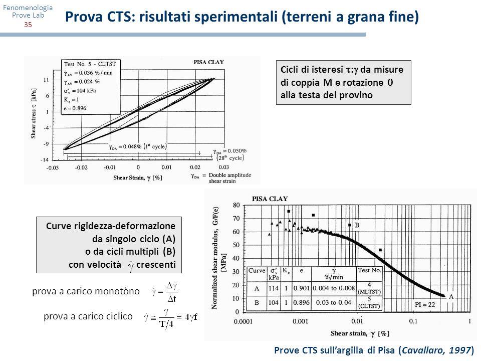 Fenomenologia Prove Lab 35 Prova CTS: risultati sperimentali (terreni a grana fine) Prove CTS sullargilla di Pisa (Cavallaro, 1997) Cicli di isteresi