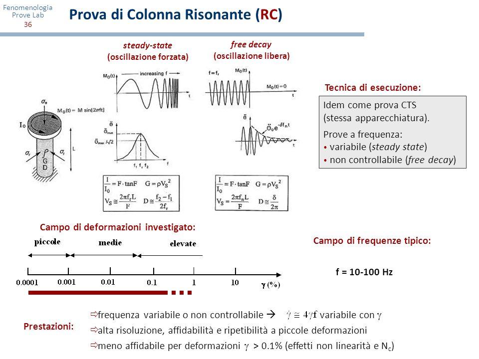Fenomenologia Prove Lab 36 Prova di Colonna Risonante (RC) Idem come prova CTS (stessa apparecchiatura). Prove a frequenza: variabile (steady state) n