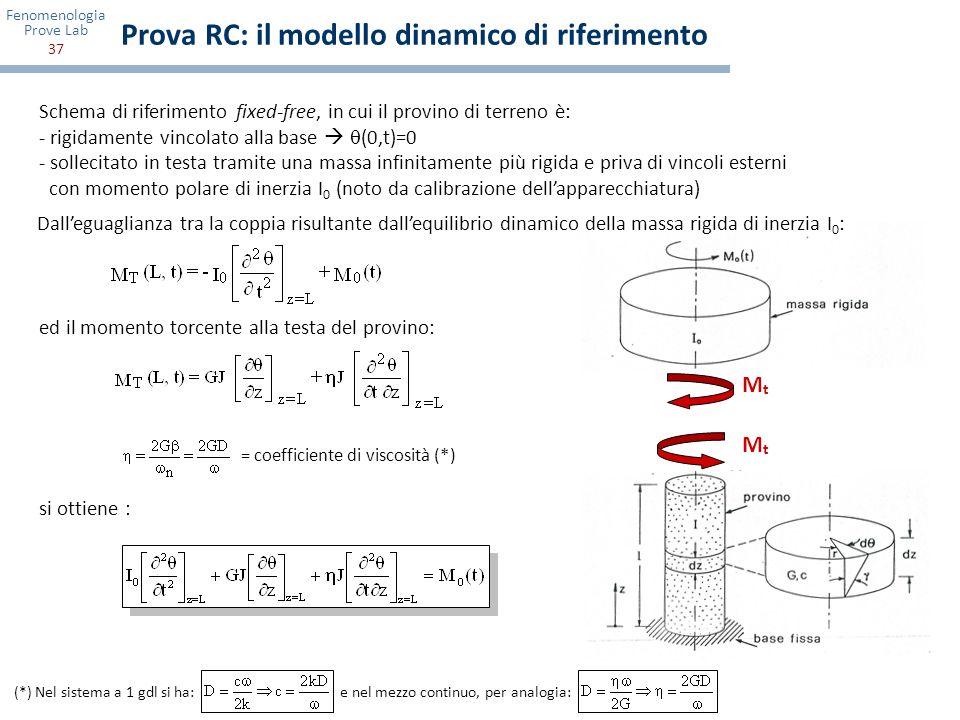 Fenomenologia Prove Lab 37 Prova RC: il modello dinamico di riferimento Schema di riferimento fixed-free, in cui il provino di terreno è: - rigidament