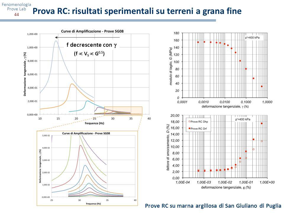 Fenomenologia Prove Lab 44 (f V S G 0.5 ) f decrescente con Prove RC su marna argillosa di San Giuliano di Puglia Prova RC: risultati sperimentali su