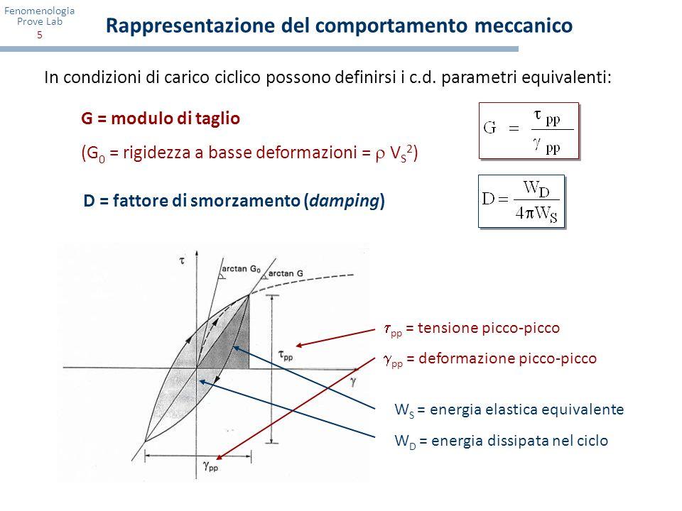 Fenomenologia Prove Lab 6 Evidenza sperimentale della natura del legame - Allaumentare del livello di sollecitazione, il ciclo tensione-deformazione: - si inclina sempre di più la non linearità si accentua - si allarga progressivamente la dissipazione di energia aumenta G 0 = V S 2