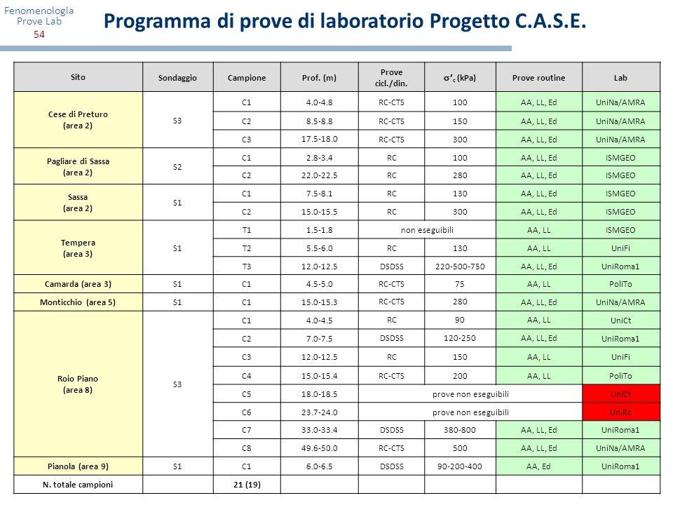 Fenomenologia Prove Lab 54 SitoSondaggioCampioneProf. (m) Prove cicl./din. c (kPa) Prove routineLab Cese di Preturo (area 2) S3 C14.0-4.8RC-CTS100AA,