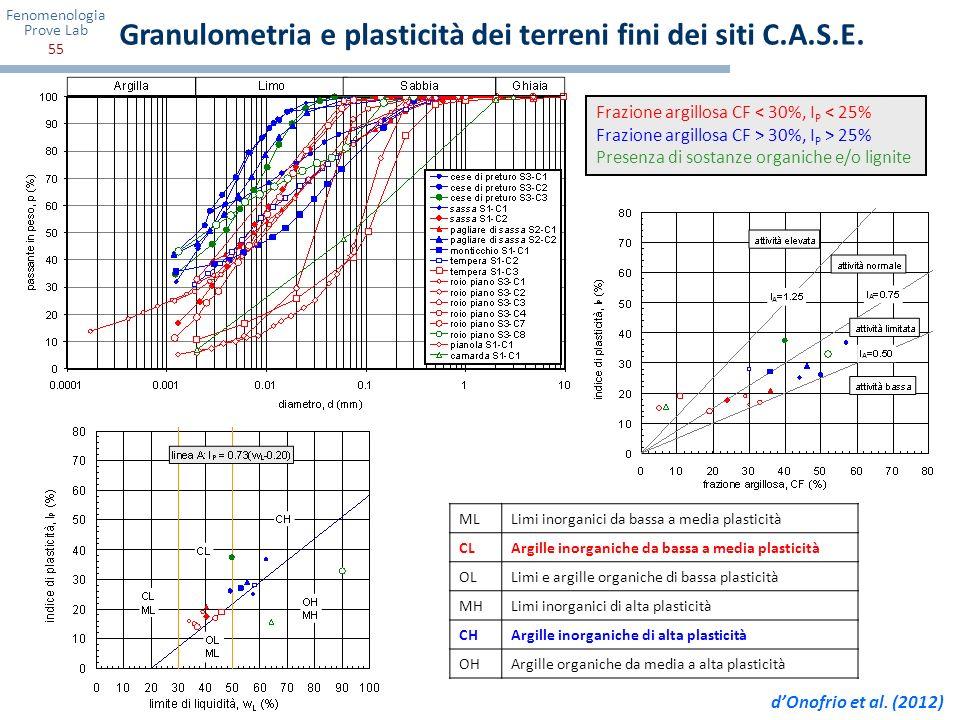 Fenomenologia Prove Lab 55 Frazione argillosa CF < 30%, I P < 25% Frazione argillosa CF > 30%, I P > 25% Presenza di sostanze organiche e/o lignite ML