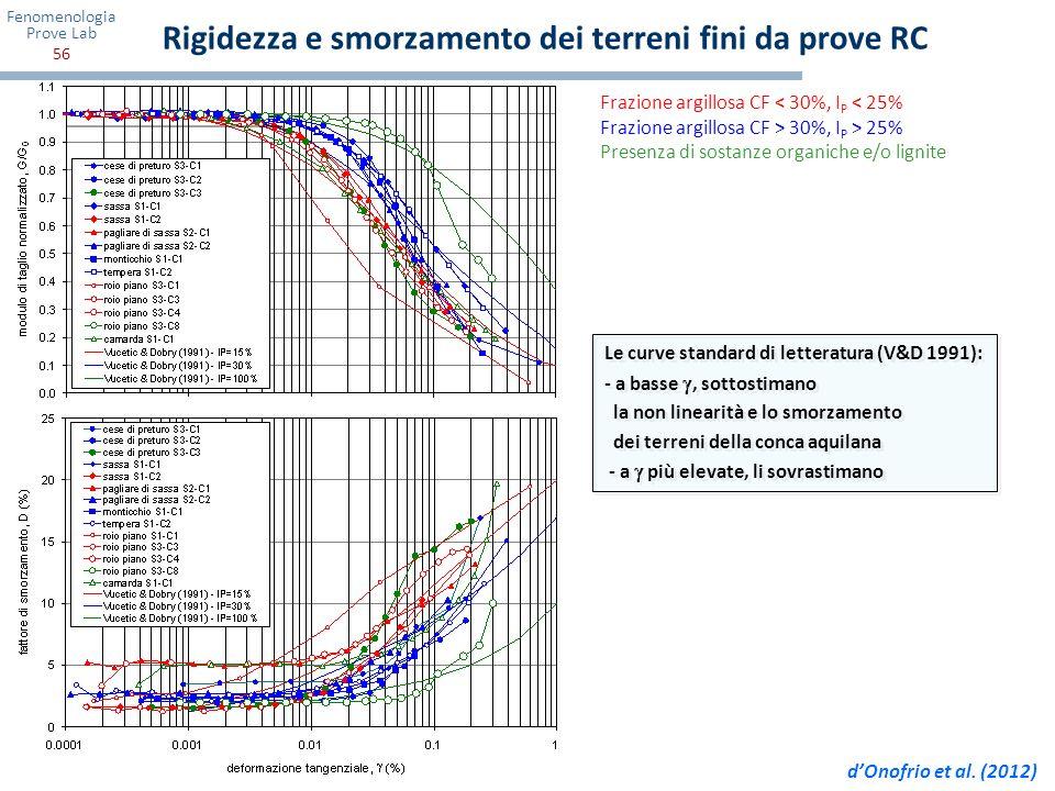 Fenomenologia Prove Lab 56 Rigidezza e smorzamento dei terreni fini da prove RC Frazione argillosa CF < 30%, I P < 25% Frazione argillosa CF > 30%, I