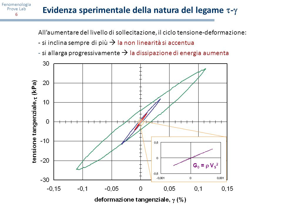Fenomenologia Prove Lab 7 Dipendenza del comportamento dal livello deformativo Allaumentare di : - la rigidezza G diminuisce - lo smorzamento D aumenta - si verifica accoppiamento volumetrico-distorsionale Drenaggio libero Terreni non saturi Drenaggio impedito Terreni saturi variazioni di volume v sovrapressioni interstiziali u degradazione ciclica [G( ), D( ) = f(N cicli )] distorsioni permanenti s Si individuano due livelli deformativi di soglia: - una soglia di linearità, l - una soglia volumetrica, v Oltre la soglia volumetrica v nei casi di si osservano: smalllarge e tre campi di deformazione variazioni di volume v sovrapressioni interstiziali u degradazione ciclica [G( ), D( ) = f(N cicli )] distorsioni permanenti s medium l v l