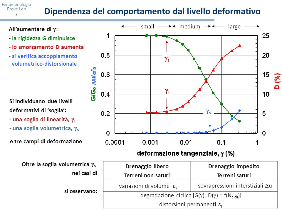 Fenomenologia Prove Lab 8 Addensamento ciclico in condizioni drenate Accoppiamento volumetrico-distorsionale in prove cicliche su terreni granulari: accumulo di deformazioni volumetriche ( riduzione dellindice dei vuoti) in seguito ad una successione di carichi ciclici ad ampiezza costante di deformazione distorsionale.