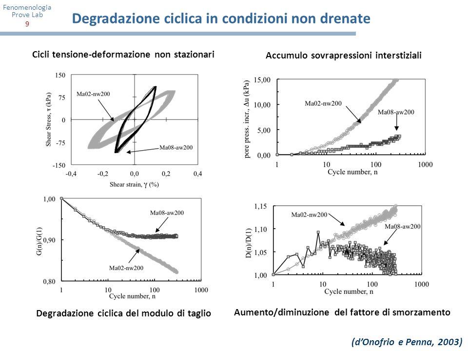 Fenomenologia Prove Lab 10 Sovrapressioni interstiziali, liquefazione, mobilità ciclica Collasso per Liquefazione (sabbie sciolte) Mobilità ciclica (sabbie dense) Sabbia del fiume Fuji (Ishihara, 1985) aumento improvviso di deformazioni tangenziali accumulo irreversibile di sovrapressioni interstiziali aumento graduale di deformazioni tangenziali accumulo reversibile di sovrapressioni interstiziali condizione di liquefazione in termini tensionali: condizione di liquefazione in termini deformativi:
