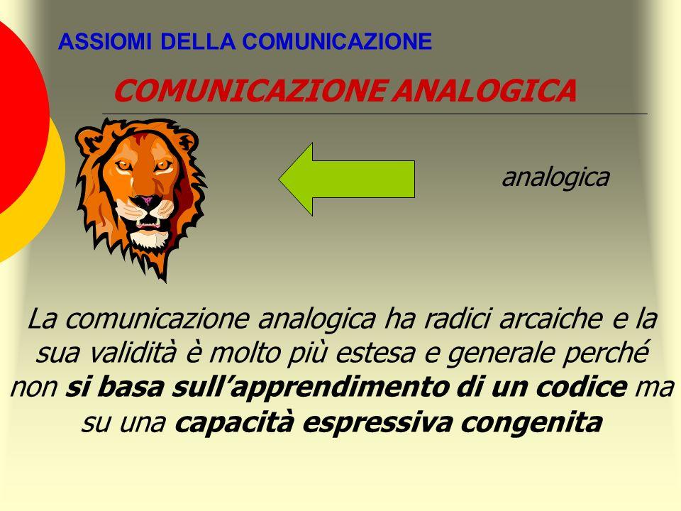 ASSIOMI DELLA COMUNICAZIONE analogica La comunicazione analogica ha radici arcaiche e la sua validità è molto più estesa e generale perché non si basa
