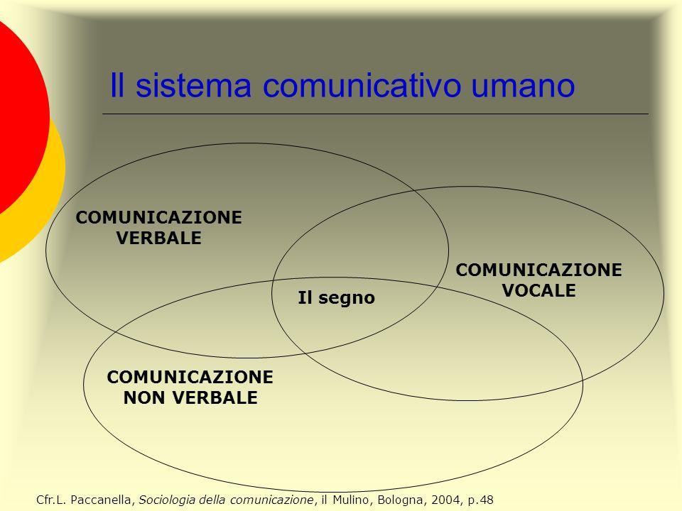 Il sistema comunicativo umano COMUNICAZIONE VERBALE COMUNICAZIONE NON VERBALE COMUNICAZIONE VOCALE Cfr.L. Paccanella, Sociologia della comunicazione,