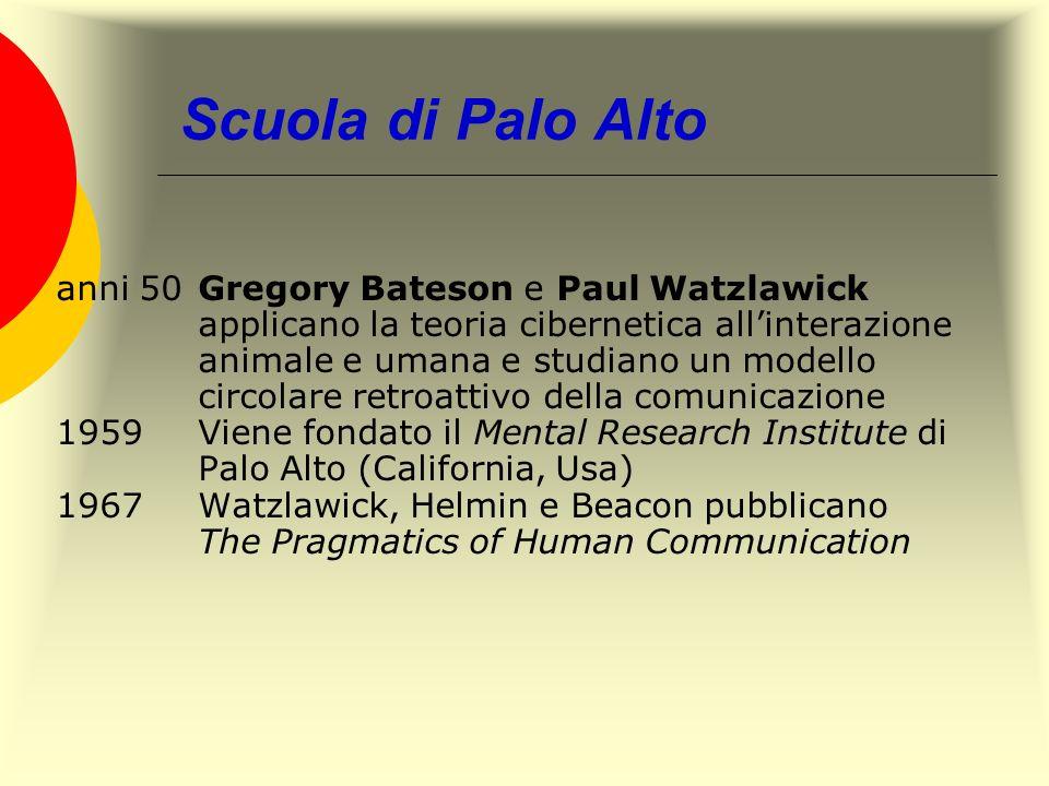 Scuola di Palo Alto anni 50Gregory Bateson e Paul Watzlawick applicano la teoria cibernetica allinterazione animale e umana e studiano un modello circ