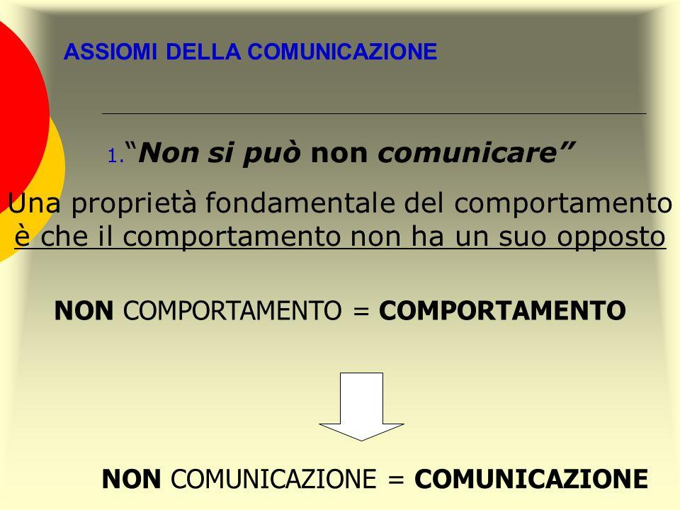 ASSIOMI DELLA COMUNICAZIONE 1.Non si può non comunicare Una proprietà fondamentale del comportamento è che il comportamento non ha un suo opposto NON