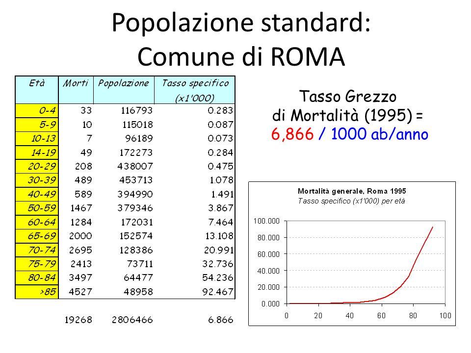 Popolazione standard: Comune di ROMA Tasso Grezzo di Mortalità (1995) = 6,866 / 1000 ab/anno