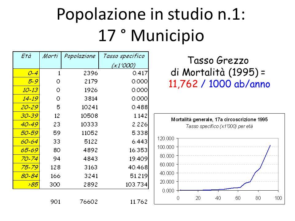 Popolazione in studio n.1: 17 ° Municipio Tasso Grezzo di Mortalità (1995) = 11,762 / 1000 ab/anno