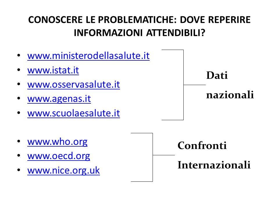 CONOSCERE LE PROBLEMATICHE: DOVE REPERIRE INFORMAZIONI ATTENDIBILI? www.ministerodellasalute.it www.istat.it www.osservasalute.it www.agenas.it www.sc