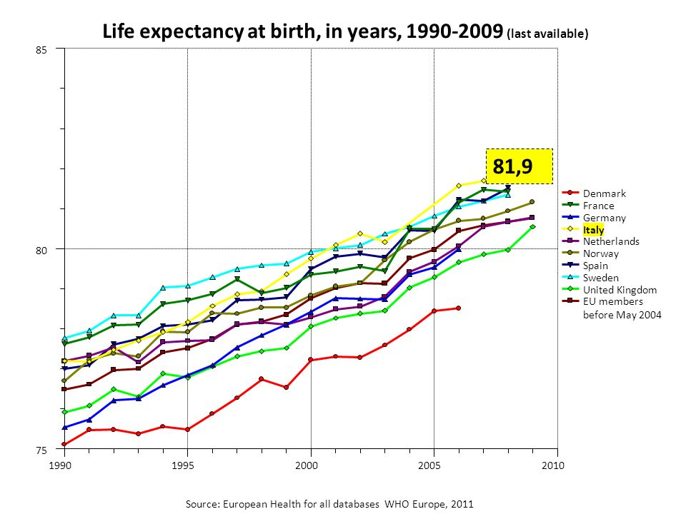 Denmark France Germany Italy Netherlands Norway Spain Sweden United Kingdom EU members before May 2004 Life expectancy at birth, in years, 1990-2009 (
