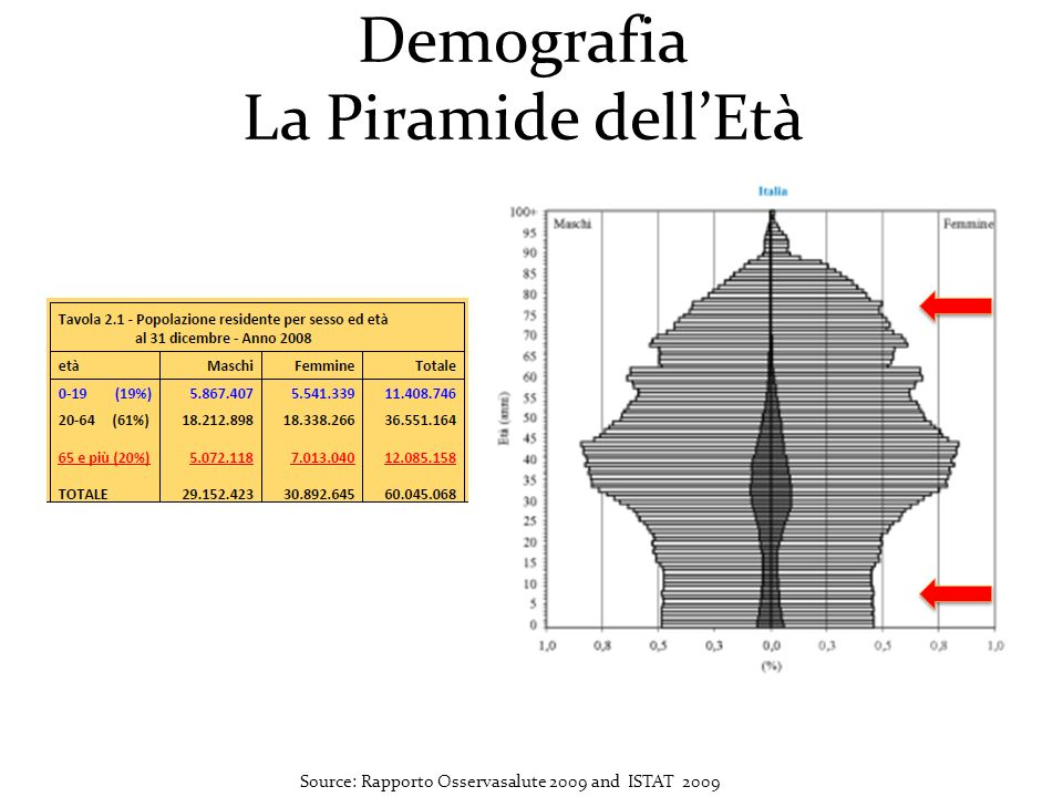 Demografia La Piramide dellEtà Source: Rapporto Osservasalute 2009 and ISTAT 2009