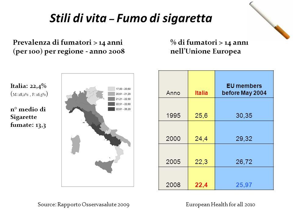 Stili di vita – Fumo di sigaretta Prevalenza di fumatori > 14 anni (per 100) per regione - anno 2008 Source: Rapporto Osservasalute 2009 European Heal