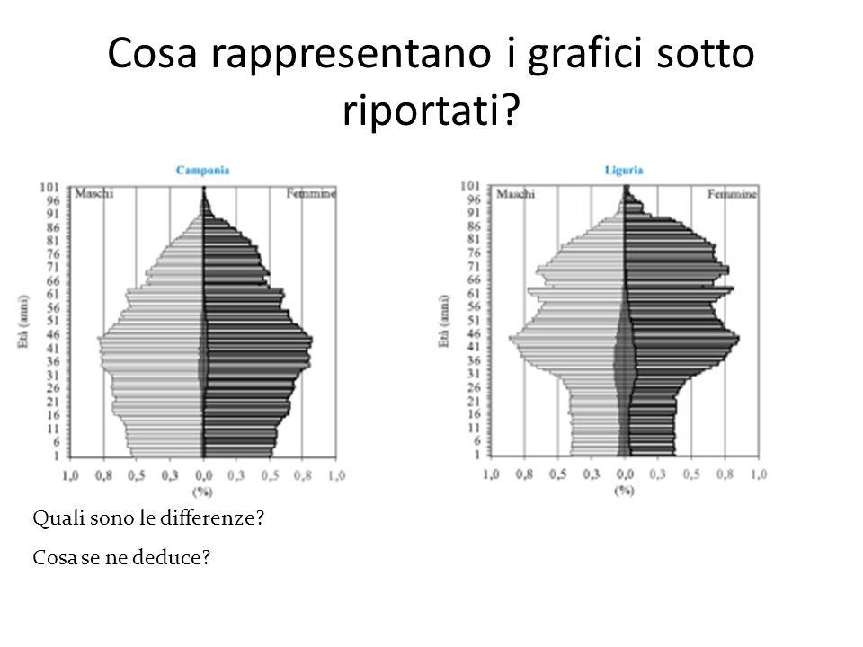 Cosa rappresentano i grafici sotto riportati? Quali sono le differenze? Cosa se ne deduce?