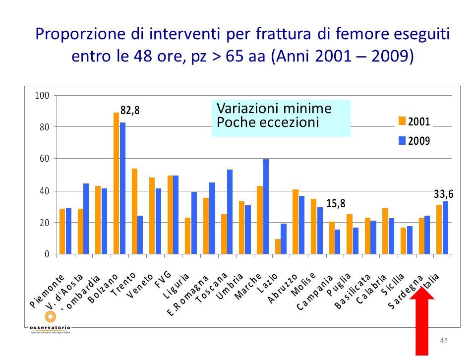 43 Proporzione di interventi per frattura di femore eseguiti entro le 48 ore, pz > 65 aa (Anni 2001 – 2009) Variazioni minime Poche eccezioni