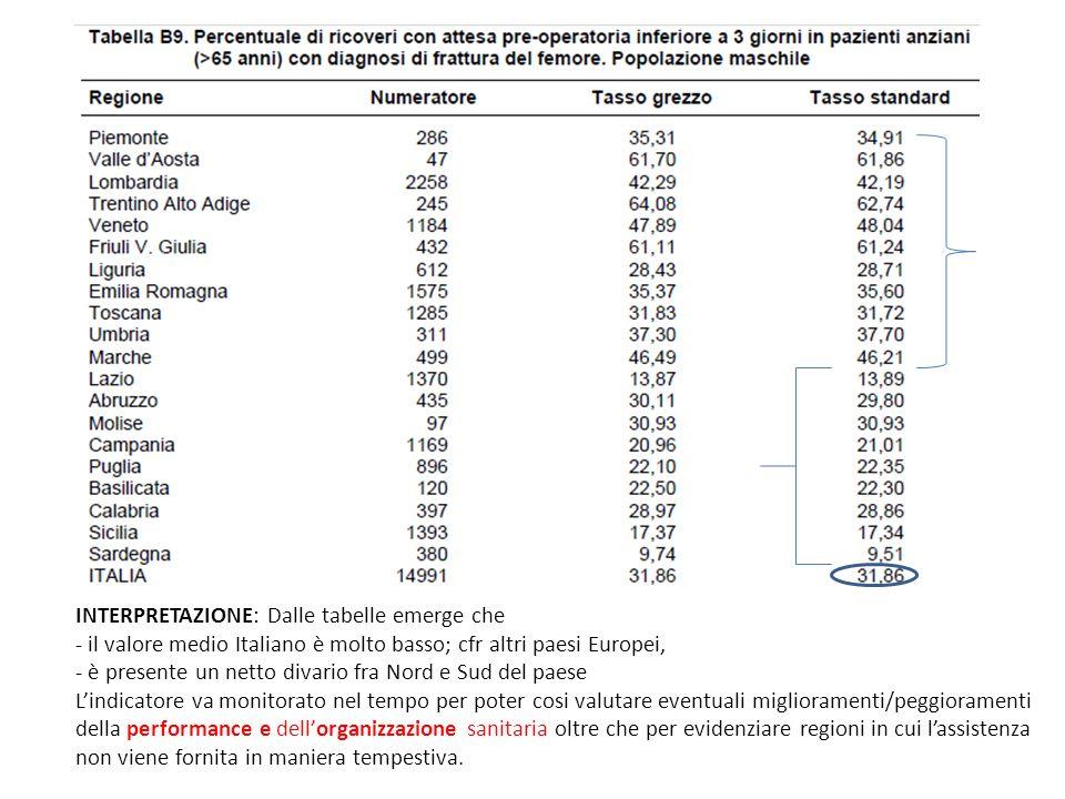 INTERPRETAZIONE: Dalle tabelle emerge che - il valore medio Italiano è molto basso; cfr altri paesi Europei, - è presente un netto divario fra Nord e