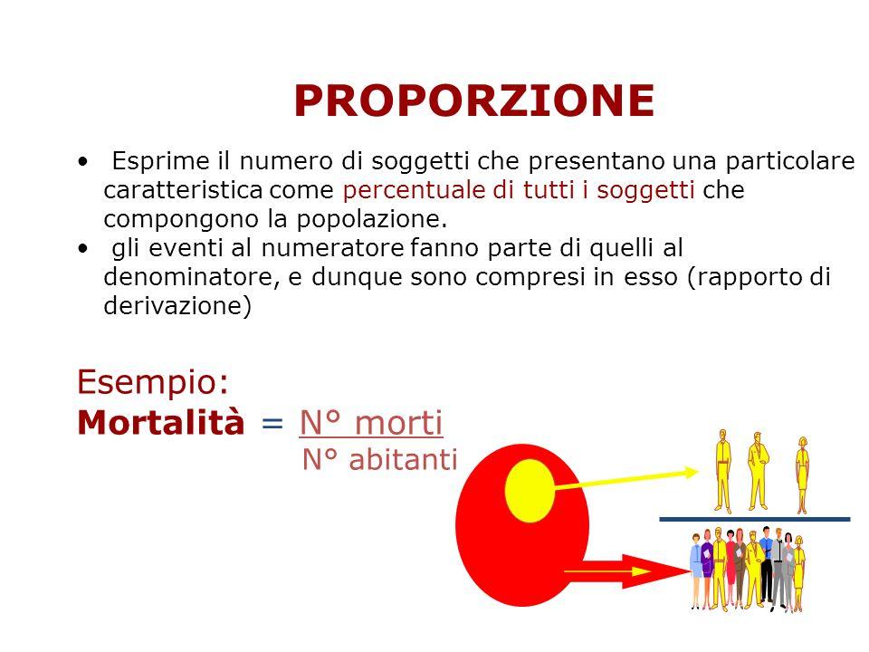 PROPORZIONE Esprime il numero di soggetti che presentano una particolare caratteristica come percentuale di tutti i soggetti che compongono la popolaz