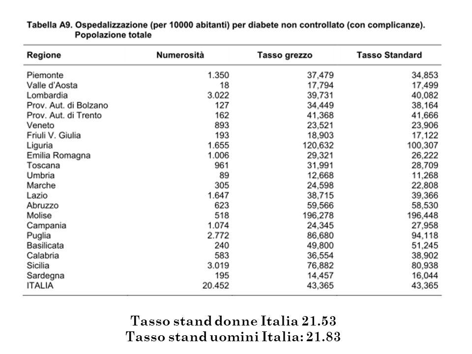 Tasso stand donne Italia 21.53 Tasso stand uomini Italia: 21.83