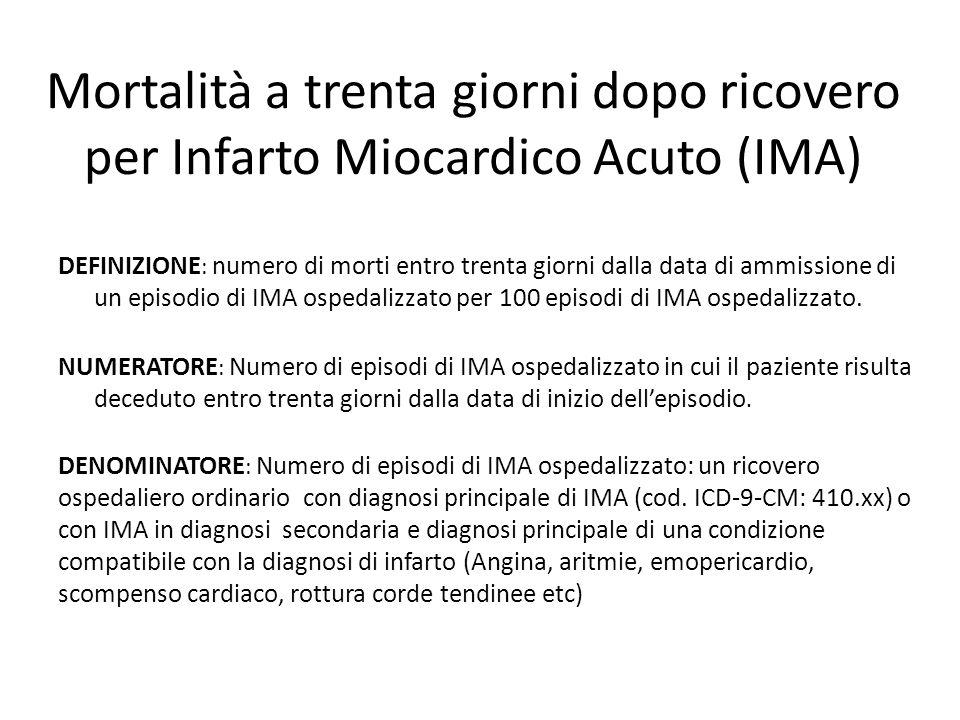 Mortalità a trenta giorni dopo ricovero per Infarto Miocardico Acuto (IMA) DEFINIZIONE : numero di morti entro trenta giorni dalla data di ammissione