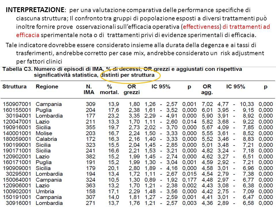 INTERPRETAZIONE : per una valutazione comparativa delle performance specifiche di ciascuna struttura; Il confronto tra gruppi di popolazione esposti a
