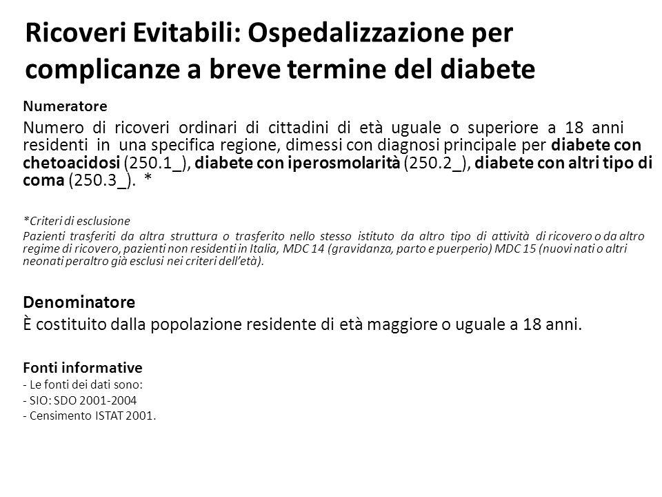 Ricoveri Evitabili: Ospedalizzazione per complicanze a breve termine del diabete Numeratore Numero di ricoveri ordinari di cittadini di età uguale o s