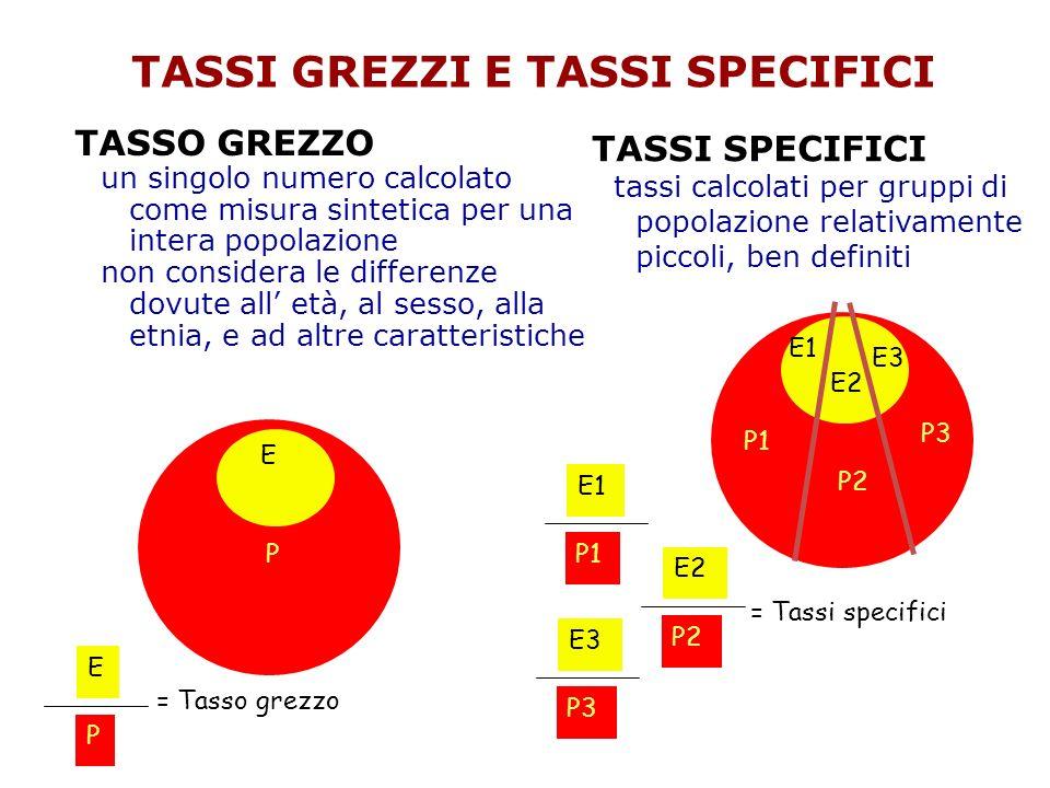 P E = Tasso grezzo P E TASSI GREZZI E TASSI SPECIFICI TASSO GREZZO un singolo numero calcolato come misura sintetica per una intera popolazione non co