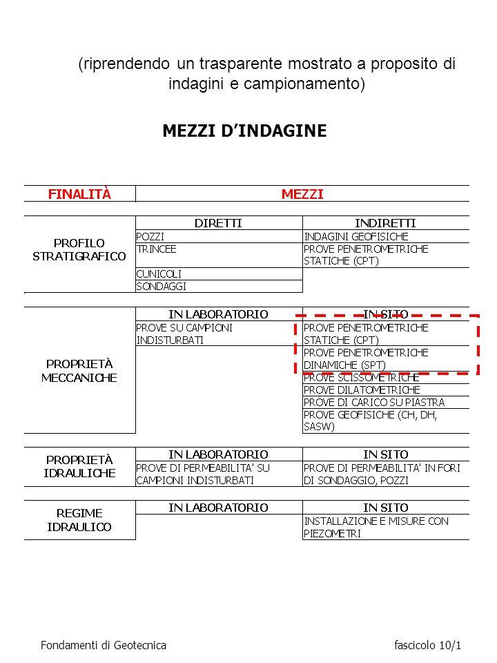 MEZZI DINDAGINE (riprendendo un trasparente mostrato a proposito di indagini e campionamento) Fondamenti di Geotecnicafascicolo 10/1