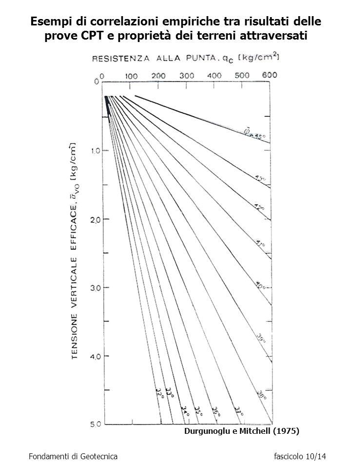 Esempi di correlazioni empiriche tra risultati delle prove CPT e proprietà dei terreni attraversati Fondamenti di Geotecnicafascicolo 10/14 Durgunoglu