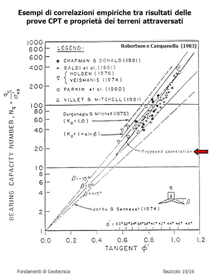 Fondamenti di Geotecnicafascicolo 10/16 Robertson e Campanella (1983) Esempi di correlazioni empiriche tra risultati delle prove CPT e proprietà dei t