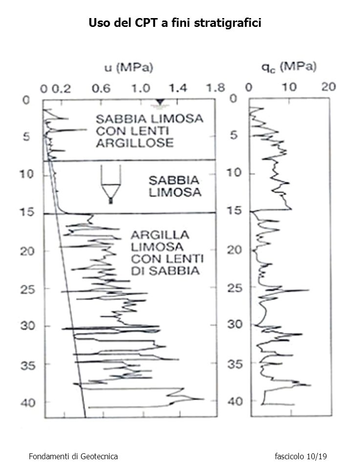 Uso del CPT a fini stratigrafici Fondamenti di Geotecnicafascicolo 10/19